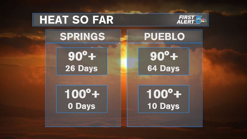 Actual Number of 90 degree or warmer days we've seen so far
