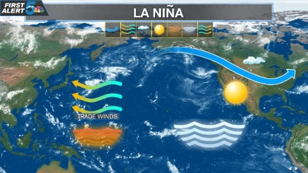 The typical set-up for a La Nina pattern.