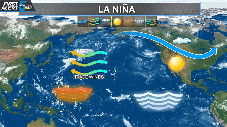 La Nina Pattern