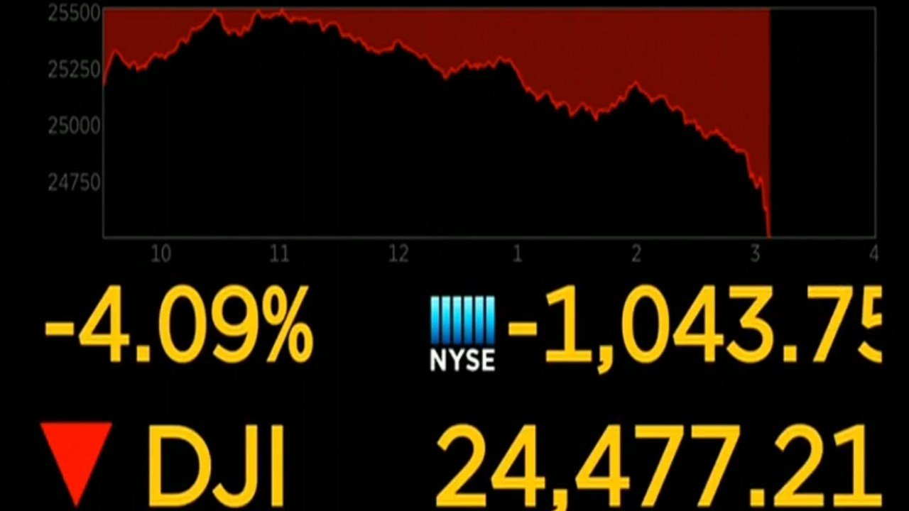 Markets Right Now: Dow drops 1175, biggest-ever point drop