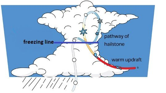 information on how hail is formed How does fog form by jon erdman october  hail fog: on rare occasions, accumulated hail at the surface can chill.